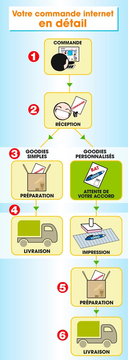 Les étapes de votre commande sur internet